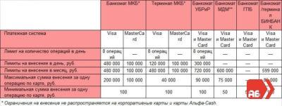 Изображение - Банки-партнеры у альфа-банка Ogranicheniya-s-kotorymi-stoit-oznakomitsya-prezhde-chem-popytatsya-polozhit-dengi-na-kartu-Alfa-Banka-cherez-bankomat-partnera-400x151