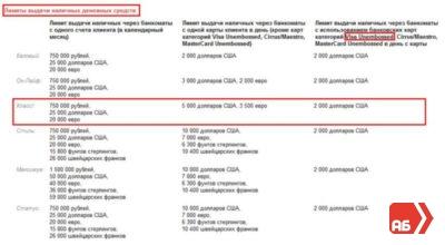 Изображение - Какой лимит снятия наличных в банкоматах сети альфа банка Mesyachnyj-limit-na-snyatie-cherez-bankomat-400x220