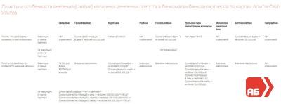 Изображение - Какой лимит снятия наличных в банкоматах сети альфа банка Tablitsa-limitov-na-snyatie-ili-popolnenie-kart-Alfa-Banka-u-partnerov-400x148