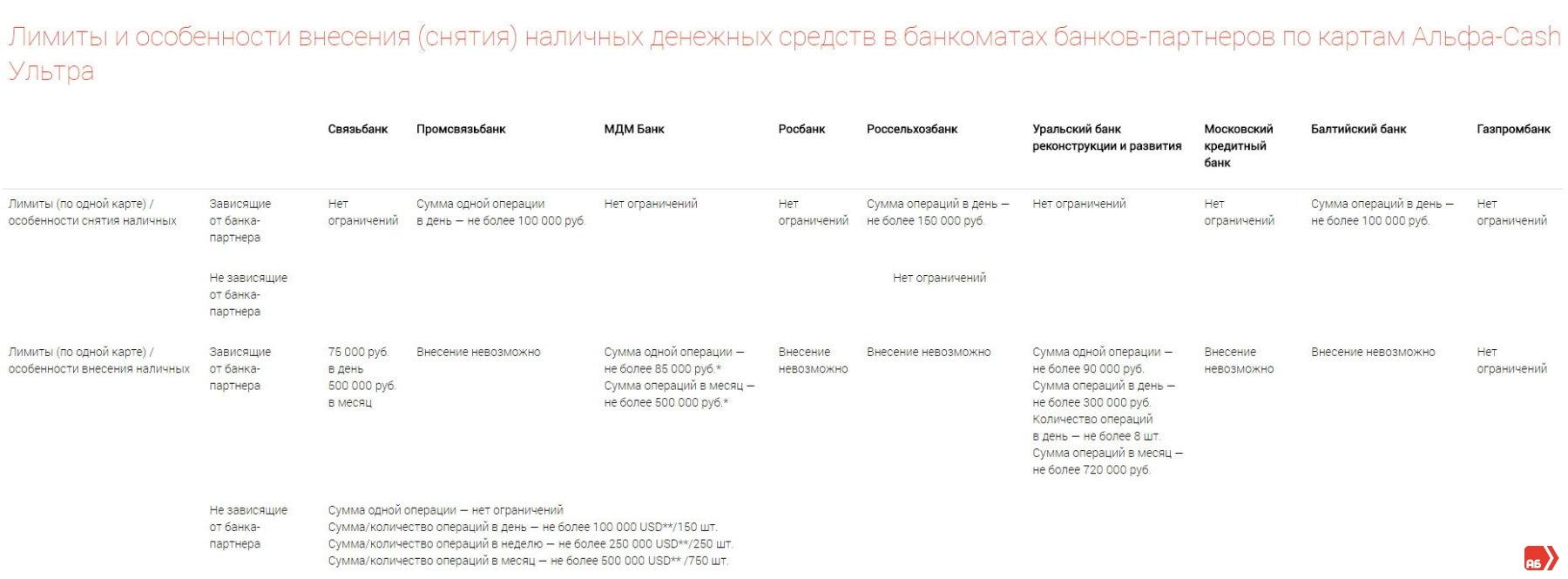 Таблица лимитов на снятие или пополнение карт Альфа-Банка у партнеров