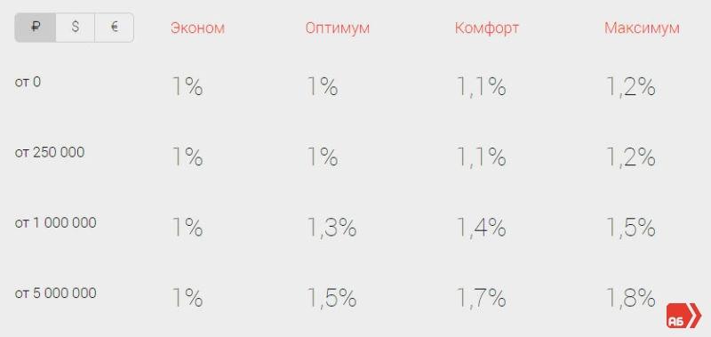 процентная ставка альфа банк