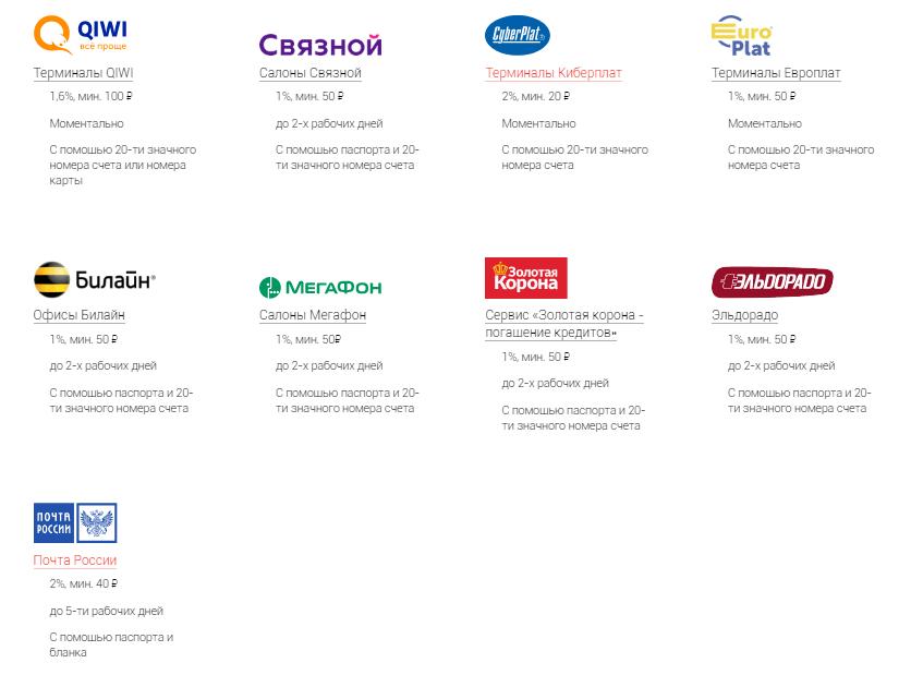 Партнеры Альфа-Банка