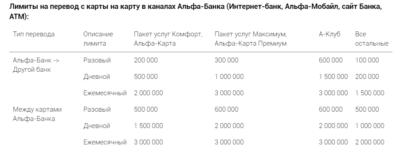Лимиты на переводы с карты на карту в Альфа-Банке