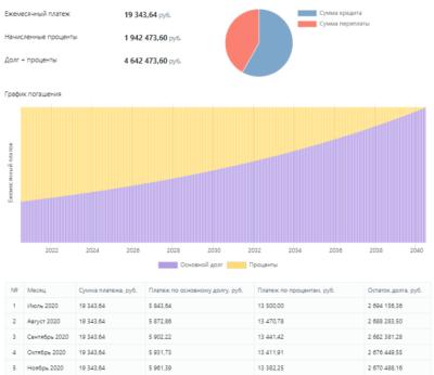 Расчет ипотеки в Альфа-Банке на калькуляторе онлайн