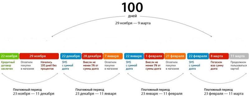 льготный период 100 дней без процентов